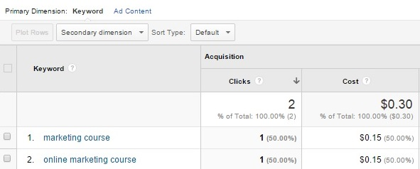 Google Adwords pay per click - Broad Match vs Exact Match 1st picture